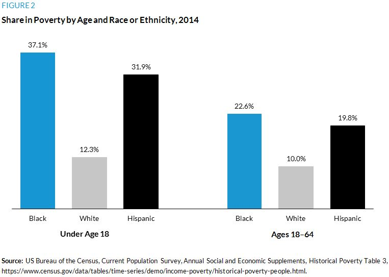 Figure 2. Share in Poverty by Age and Race or Ethnicity, 2014