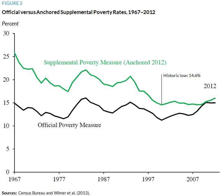 Figure 3. Official versus Anchored Supplemental Poverty Rates, 1967 to 2012