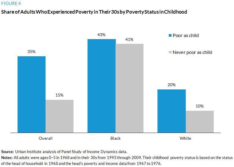 Figure 4. Share of Adults Who Experienced Poverty in Their 30s by Poverty Status in Childhood