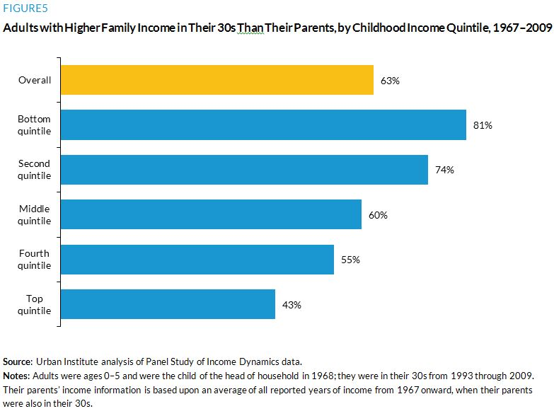 Figure 5. Adults with Higher Family Income in Their 30s Than Their Parents, by Childhood Income Quintile, 1967 to 2009