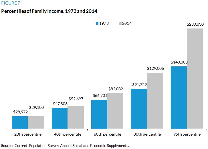 Figure 7. Percentiles of Family Income, 1973 and 2014