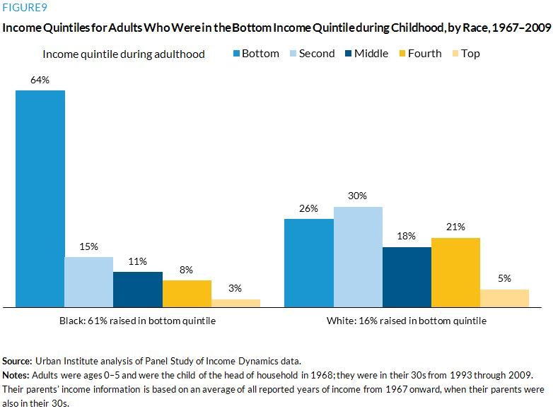 Figure 9. Income Quintiles for Adults Who Were in the Bottom Income Quintile during Childhood, by Race, 1967–2009